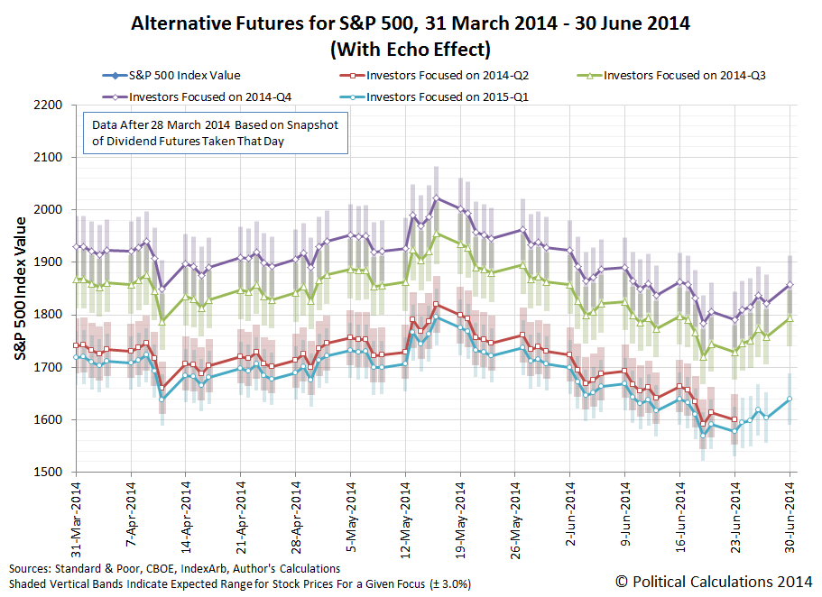 Alternate Futures for the S&P 500: 2014-03-31 through 2014-06-30, snapshot of futures taken on 2014-03-28