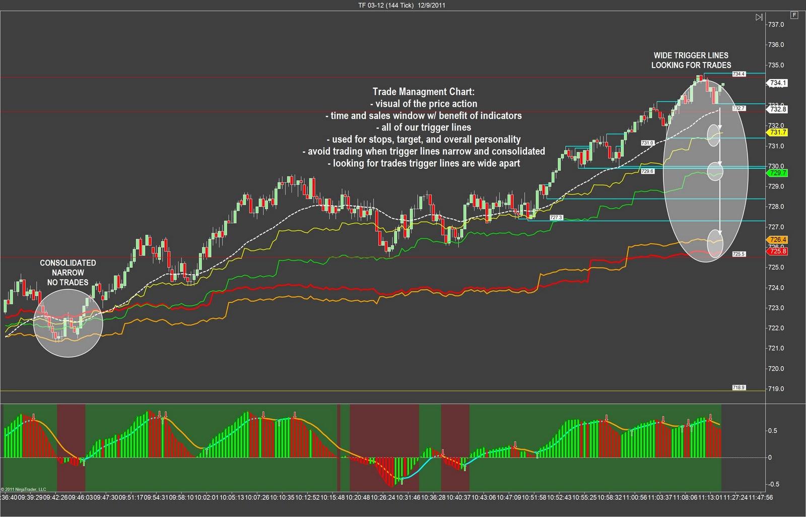 Civ v trading strategy secrets