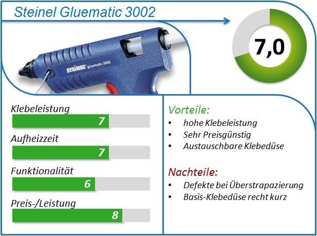 Steinel Gluematic 3002 Vergleich Test kaufen