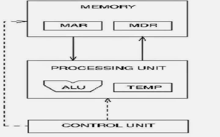 Penjelasan arsitektur komputer von neuman keuntungan model arsitektur von neuman ccuart Choice Image
