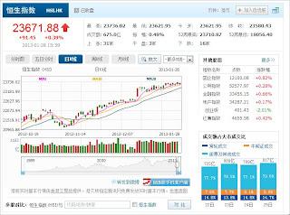 中国株コバンザメ投資 香港ハンセン指数20130128