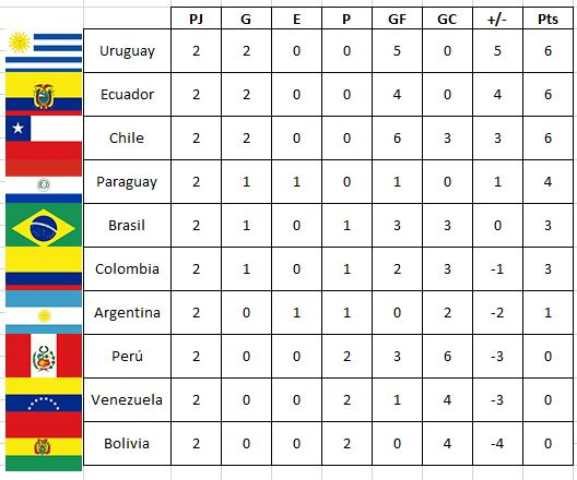 eliminatorias clasificatorias sudamericanas 2018