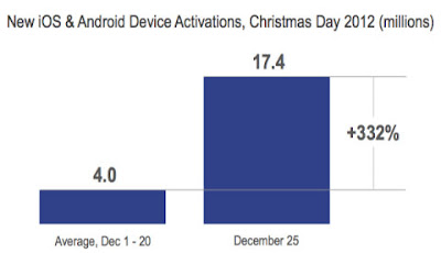 ventas ios android navidad