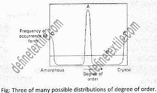 degree of orientation