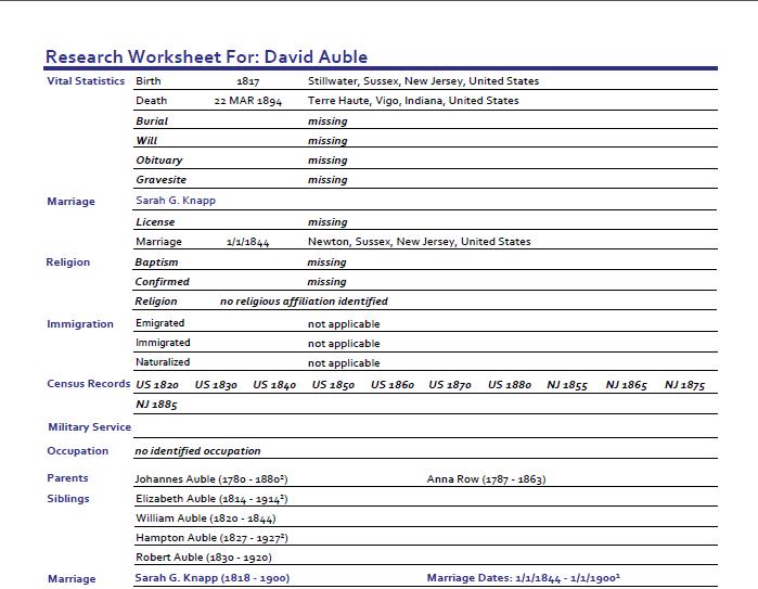 GeneaMusings 060511 – Genealogy Worksheets