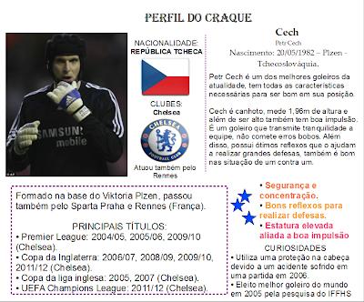 Petr Cech jogador craque Chelsea República Tcheca estrela mundial