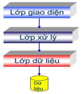 Mô hình lập trình 3 lớp