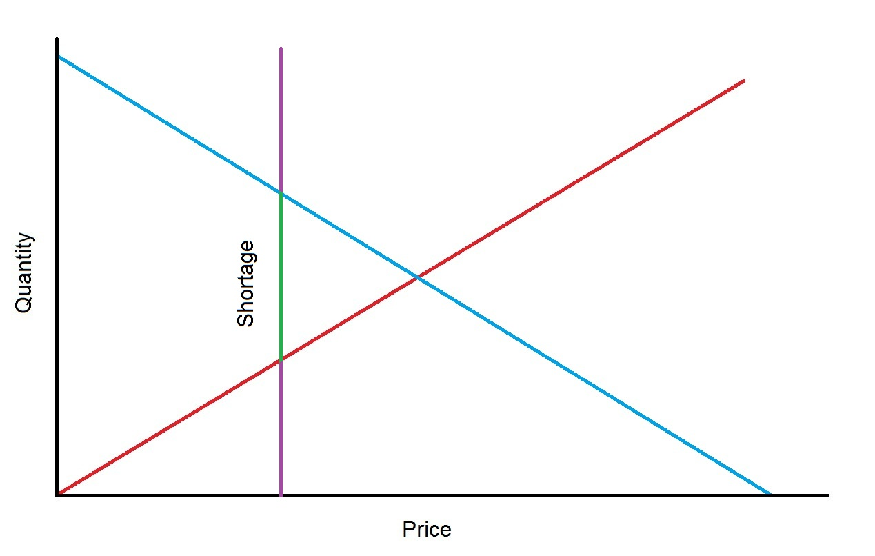 equilibrium price Market equilibrium is the state of product or service market at which the intentions of producers and consumers, regarding the quantity and price of the product or service, match.
