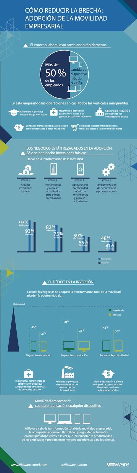 VMware-explica-futuro-movilidad-empresarial