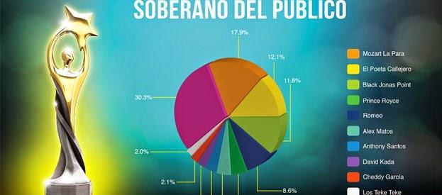 votar soberano del publico 2015