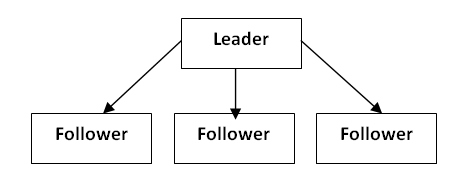 evaluating historical views of leadership 2 essay College essay writing service  among the three leadership models you chose for your week 2  analyzing and evaluating historical views of leadership paper.