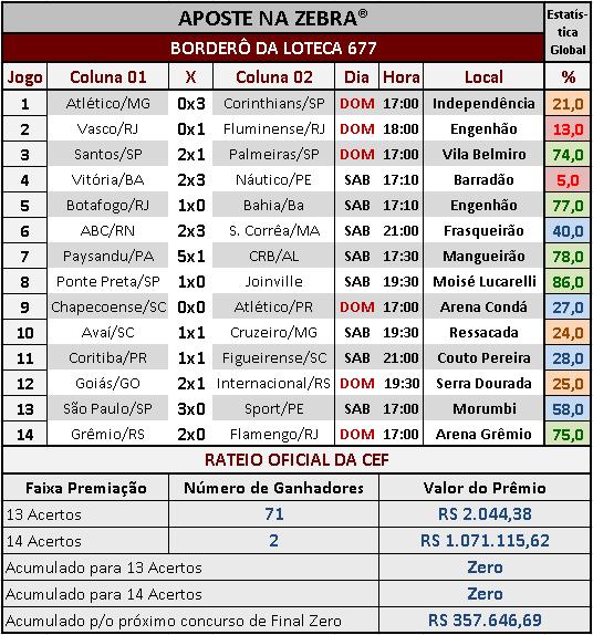 LOTECA 677 - RATEIO OFICIAL