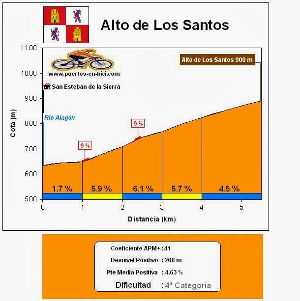 Altimetría Alto de Los Santos