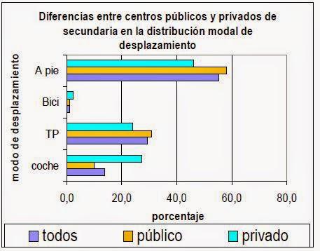 Diferencias centros privados públicos secundaria