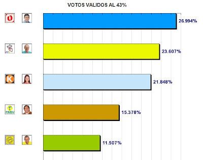 Resultados de la onpe al 43% - Elecciones Peru 2011