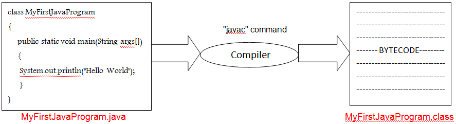 compile time