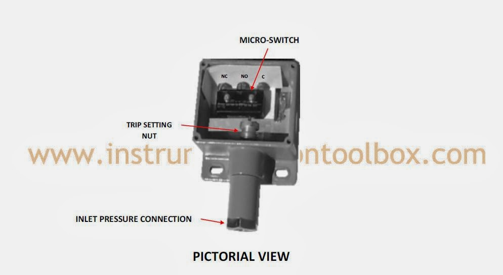 How a pressure switch works learning instrumentation and control also shown below is a pictorial view of the pressure switch asfbconference2016 Image collections