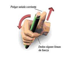 regla de la mano derecha campo eléctrico circular