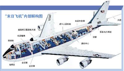 Avión presidencial Día del juicio final E-4B