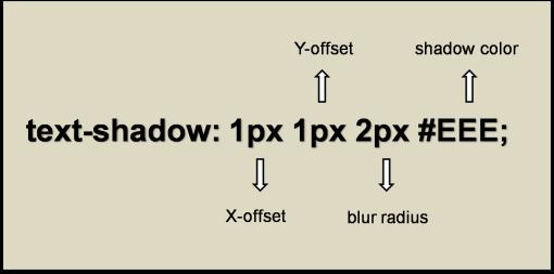 Text Shadow Syntax