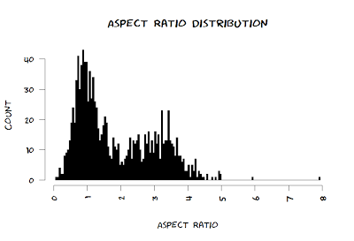histogram of aspect ratio of xkcd comics