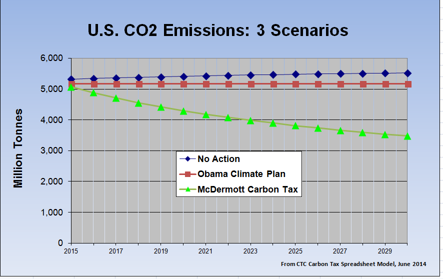 """Rep. McDermott's Managed Carbon Price Act of 2014 compared to June 2014 EPA """"Clean Power"""" proposal (Credit: carbontax.org) Click to enlarge."""