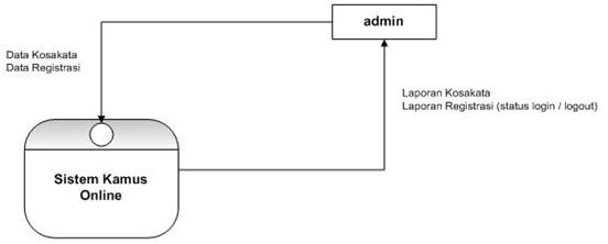Programming dfd data flow diagram gambar 32 diagram konteks administrator kamus online data flow diagram dfd dfd aplikasi kamus online terdapat 2 level yaitu dfd level 0 dan dfd level 1 ccuart Image collections
