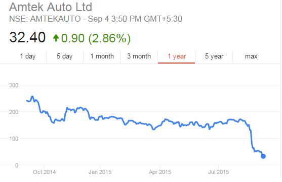 Amtek Auto 1 year Share Price chart