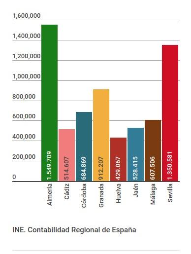 VAB sector primario 2014 (p), miles €