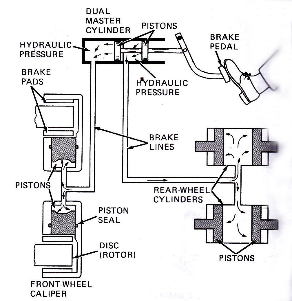 Hydraulic Brakes Diagram : Braking system