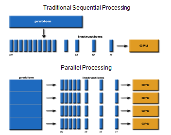 what is parallel programming and why you need to care about it?, parallel programming, parallel computing,