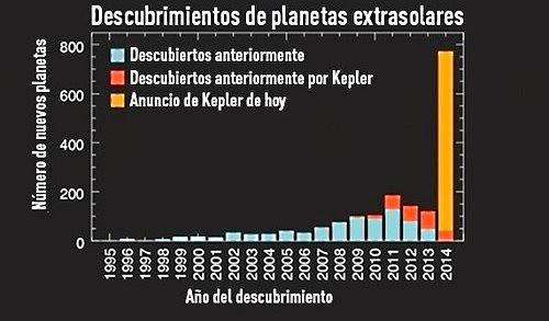 planetas extrasolares descubiertos