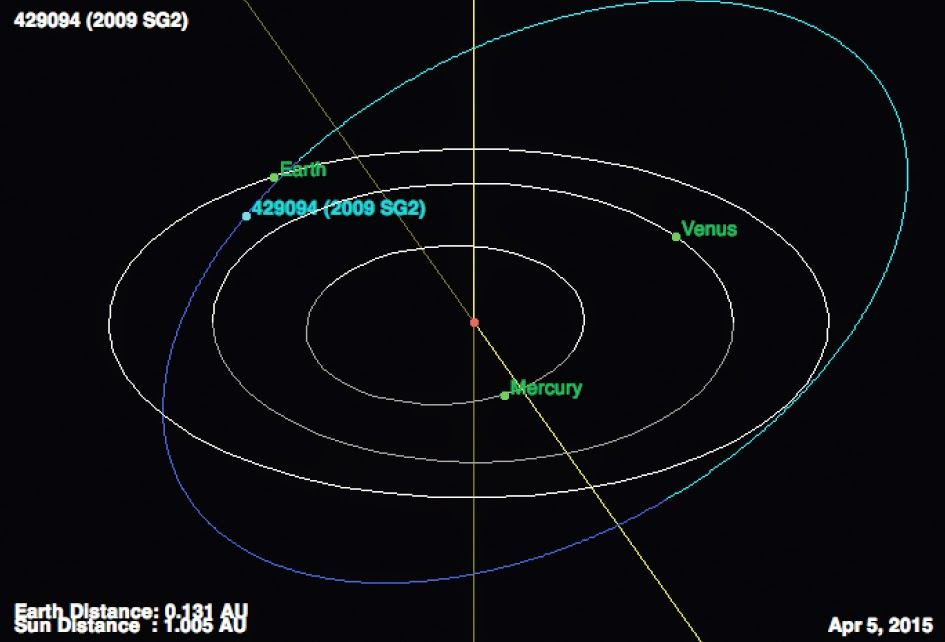 http://sciencythoughts.blogspot.co.uk/2015/04/asteroid-429094-2009-sg2-passes-earth.html