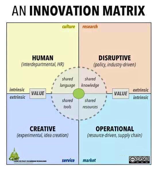 An Innovation Matrix