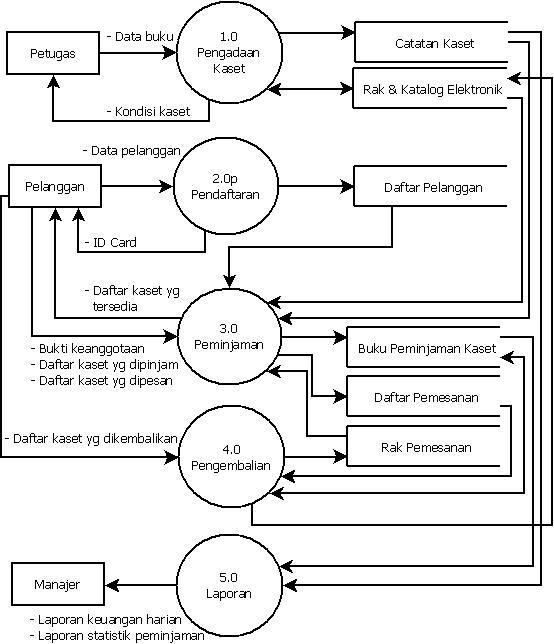 Dfd sistem rental kaset master diagram diagram konteks 2 diagram level 0 ccuart Gallery