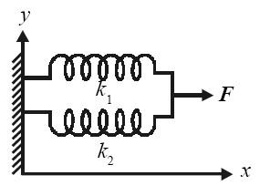 Rangkaian pegas paralel dengan konstanta masing-masing k1 dan k2.