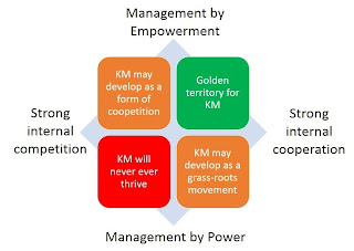 four management territories for KM