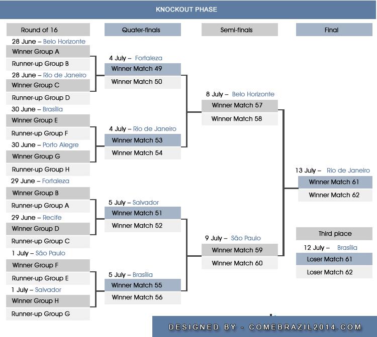 skema fase knockout piala dunia 2014