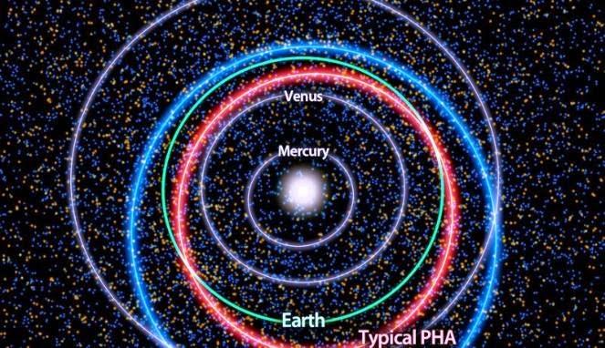 4.700 Asteroid Mengancam Umat Manusia