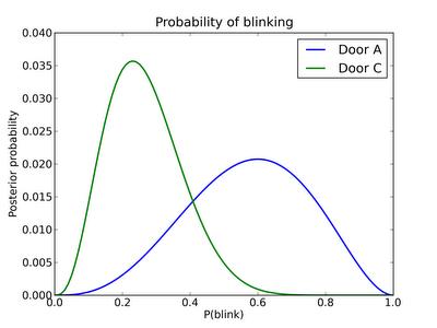 The Blinky Monty Problem