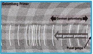 yang dimaksud Gempa akibat gelombang primer