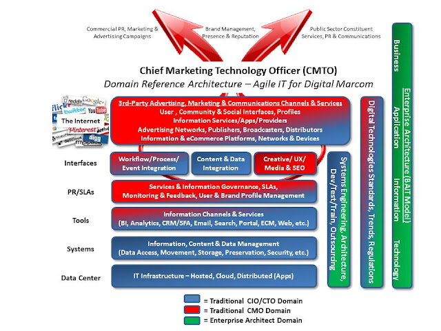 Chief Marketing Technology Officer Domain Reference Architecture