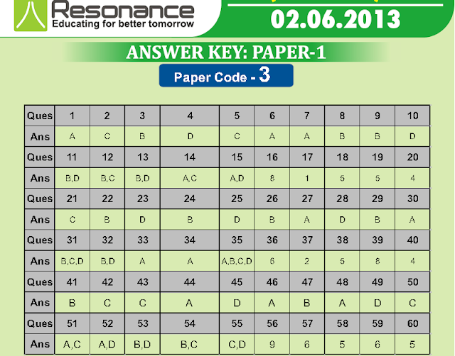 IIT Advanced Answer Key 2013 By Paper Code