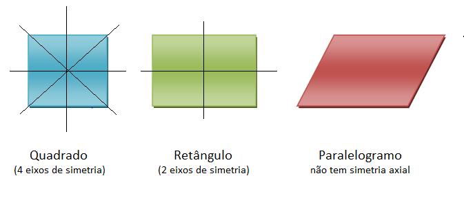 Simetria axial de quadriláteros