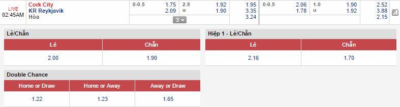 Cork City vs KR Reykjavik link vào 12bet