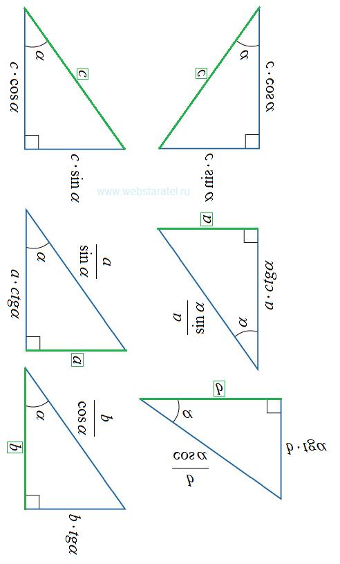 Тригонометрия прямоугольного треугольника. Вращение картинки. Математика для блондинок.