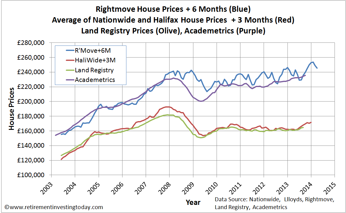 House Prices according to Rightmove, Nationwide, Halifax, Land Registry and Academetrics