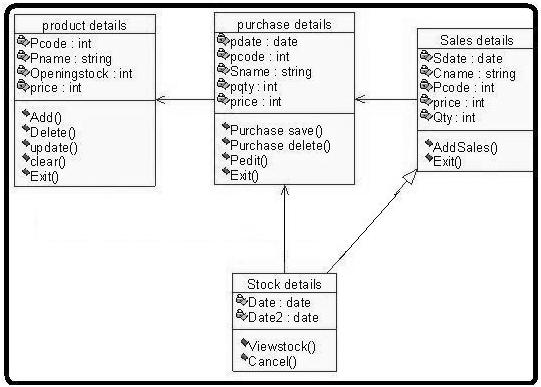 Uml Diagrams For Stock Maintenance It Kaka