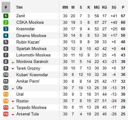 juara liga rusia musim 2014/2015