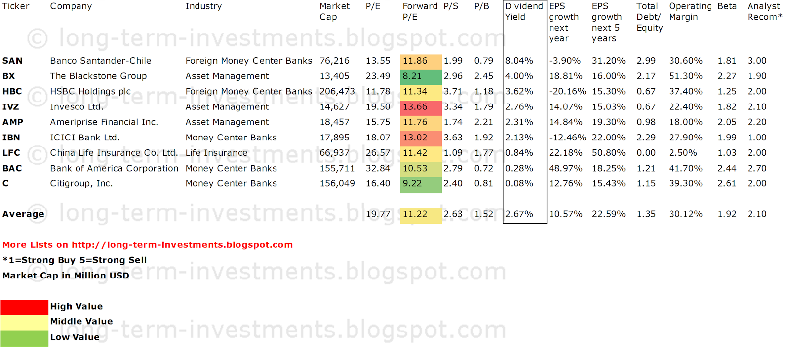 9 cheap financial dividend stocks with 15 expected 5y for High div stocks
